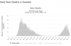 Screenshot_2020-12-20 Sweden Coronavirus 367,120 Cases and 7,993 Deaths - Worldometer.png