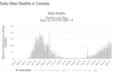Screenshot_2020-12-20 Canada Coronavirus 506,509 Cases and 14,218 Deaths - Worldometer.png