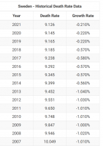 Screenshot_2021-02-11 Sweden Death Rate 1950-2021.png