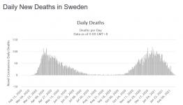Screenshot_2021-02-23 Sweden Coronavirus 642,099 Cases and 12,713 Deaths - Worldometer.png