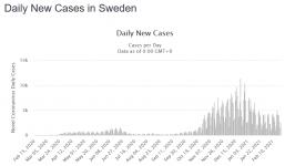 Screenshot_2021-02-23 Sweden Coronavirus 642,099 Cases and 12,713  - Worldometer.png