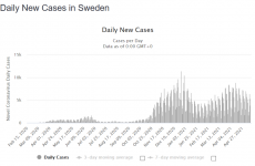 Screenshot_2021-05-16 Sweden COVID 1,037,126 Cases and 14,275 Deaths - Worldometer.png