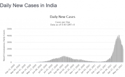 Screenshot_2021-05-24 India COVID 26,948,874 Cases and 307,249 Deaths - Worldometer.png