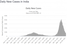 Screenshot_2021-06-14 India COVID 29,568,891 Cases and 375,185 Deaths - Worldometer.png