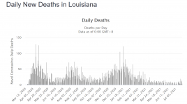 Screenshot_2021-07-26 Louisiana COVID 520,435 Cases and 10,914 Deaths - Worldometer.png