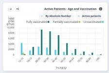 israel 83021 active patients  age n vax.JPG