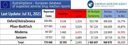 Screenshot_2021-08-29 20,595 Dead 1 9 Million Injured (50% Serious) Reported in European Union...png