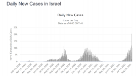 Screenshot_2021-09-02 Israel COVID 1,096,881 Cases and 7,122 Deaths - Worldometer.png