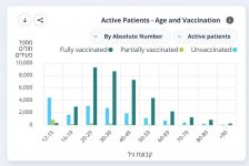 ISRAEL 83021 active patients  by age and vax status.jpg