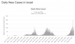 Screenshot_2021-09-11 Israel COVID 1,165,682 Cases.png