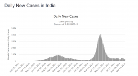 Screenshot_2021-09-17 India COVID 33,415,889 Cases and 444,563 Deaths - Worldometer.png